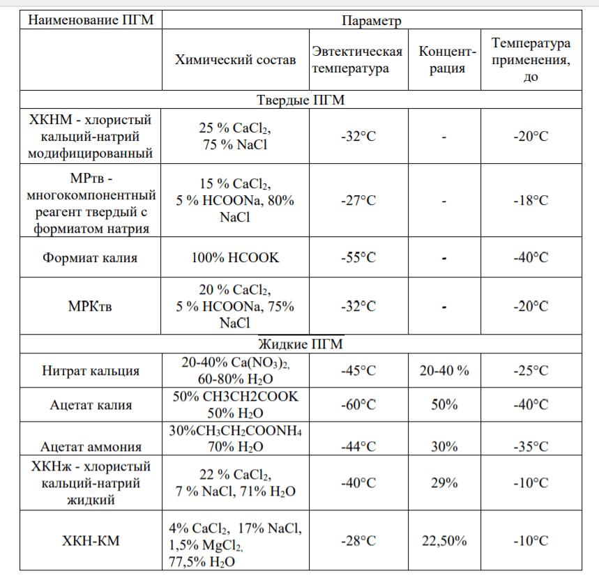 низкотемпературные пгм таблица